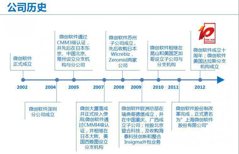 公司历史.jpg