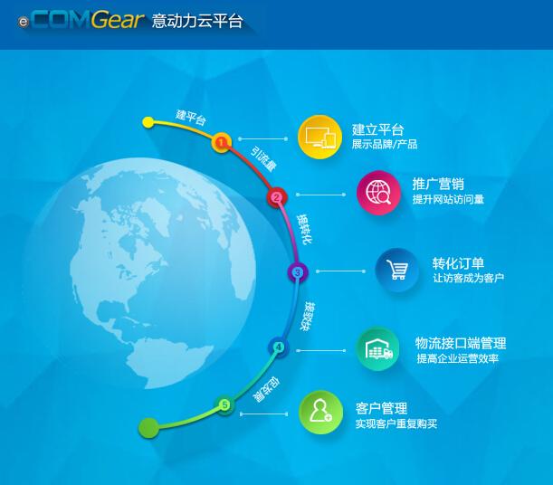 微营销推广微网站微官网微信营销微信推广网站建设