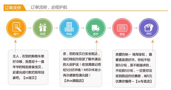 数据赢家-电子商务crm-管理工具/软件