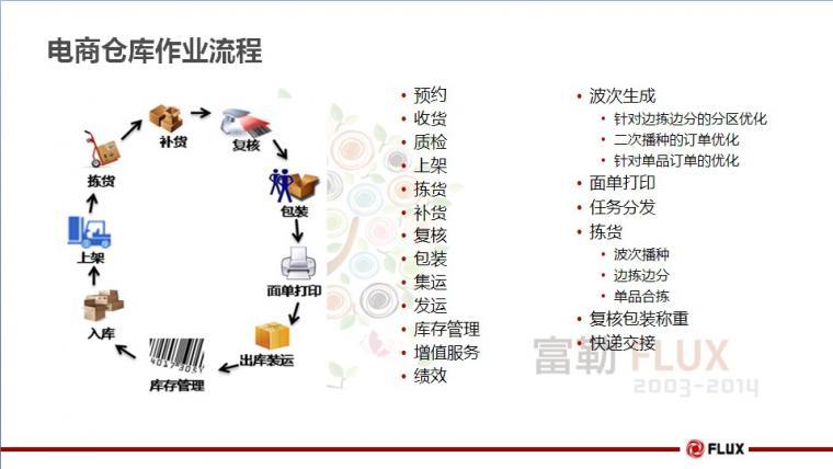 flux wms电商仓储管理系统-仓储物流管理系统-管理