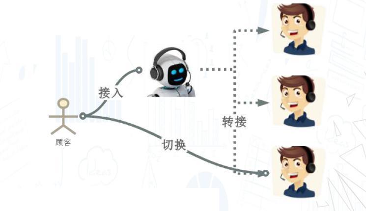 在产品架构上,传统的智能客服中,机器人与人工客服是分离的,这也是