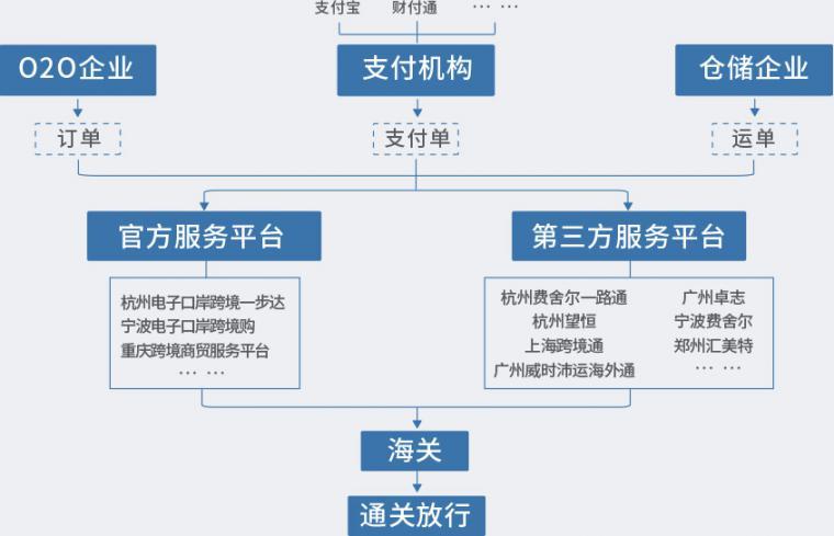 电子商务物流案例_跪求电子商务解决方案下的物流与供应链的案例分析电子商务