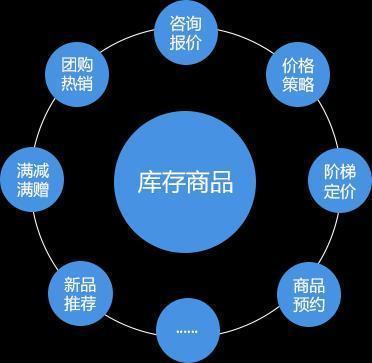 广州市数商云网络科技有限公司 正文  b2b供应链建设库存共享和货源