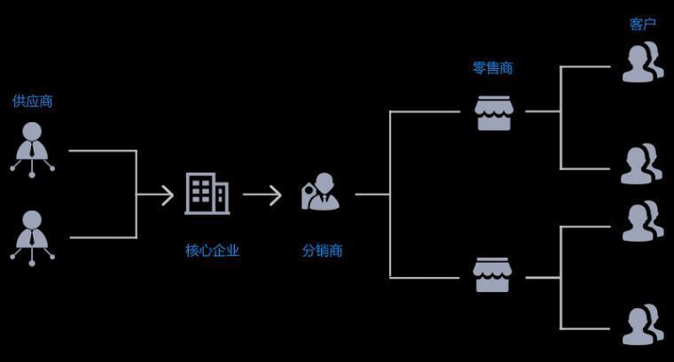广州市数商云网络科技有限公司 正文  b2b供应链电商平台搭建是指商品