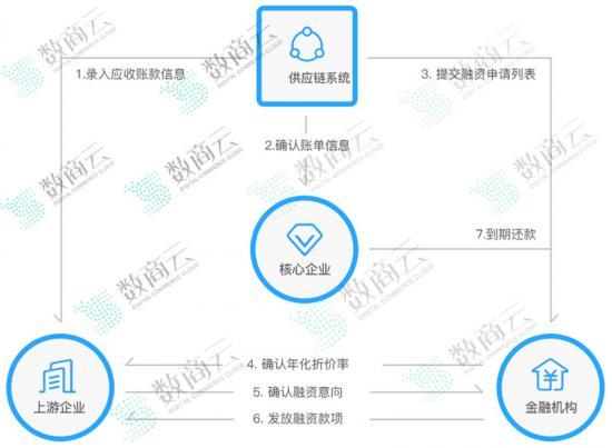 供应链金融系统业务模式_副本