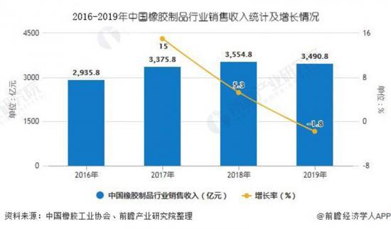 2016-2019橡胶产业销售情况