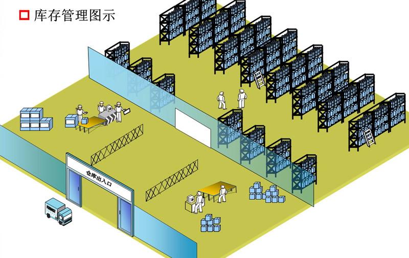 电商仓储物流管理系统