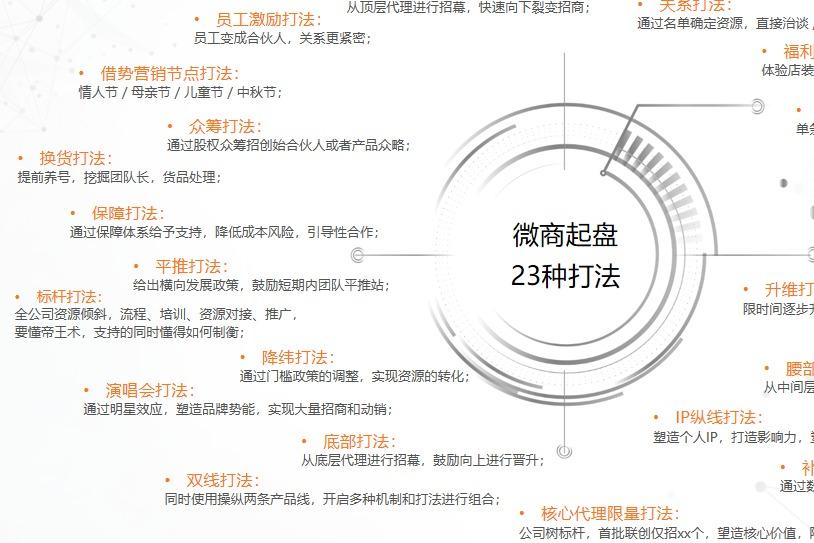 厦门千城万店顶层模式设计,新微商管理系统